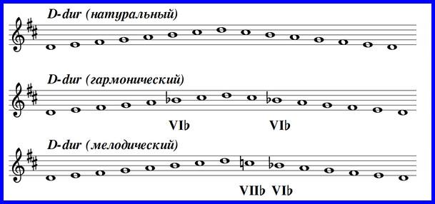 Ре мажор - гамма в трех видах