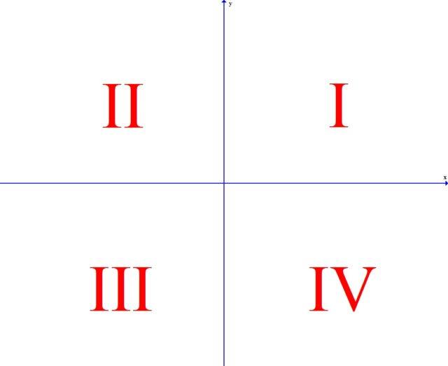Четверти в декартовой системе координат.