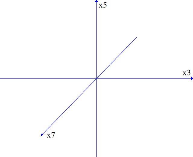 Пространство кратностей с новой осью.